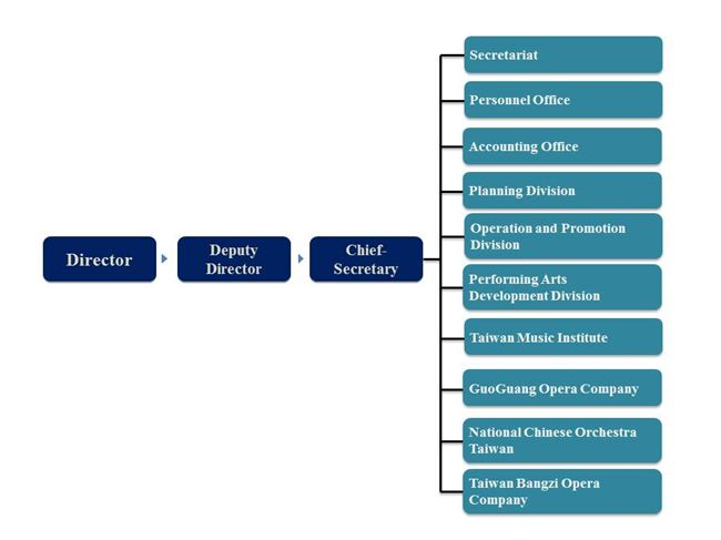The National Center for Traditional Arts(NCFTA) Organizational Chart