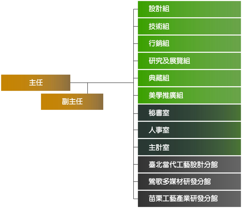 國立臺灣工藝研究發展中心組織架構圖