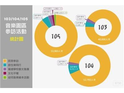 103-105 音樂園區參訪活動統計結果