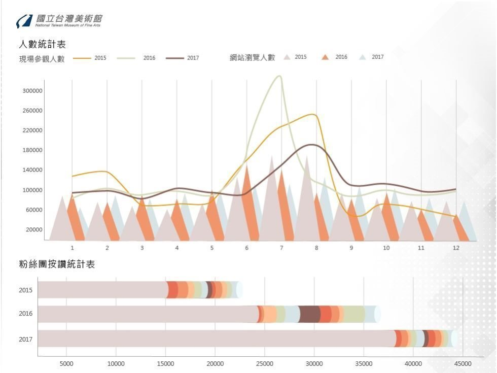 統計資訊圖像化[另開新視窗]