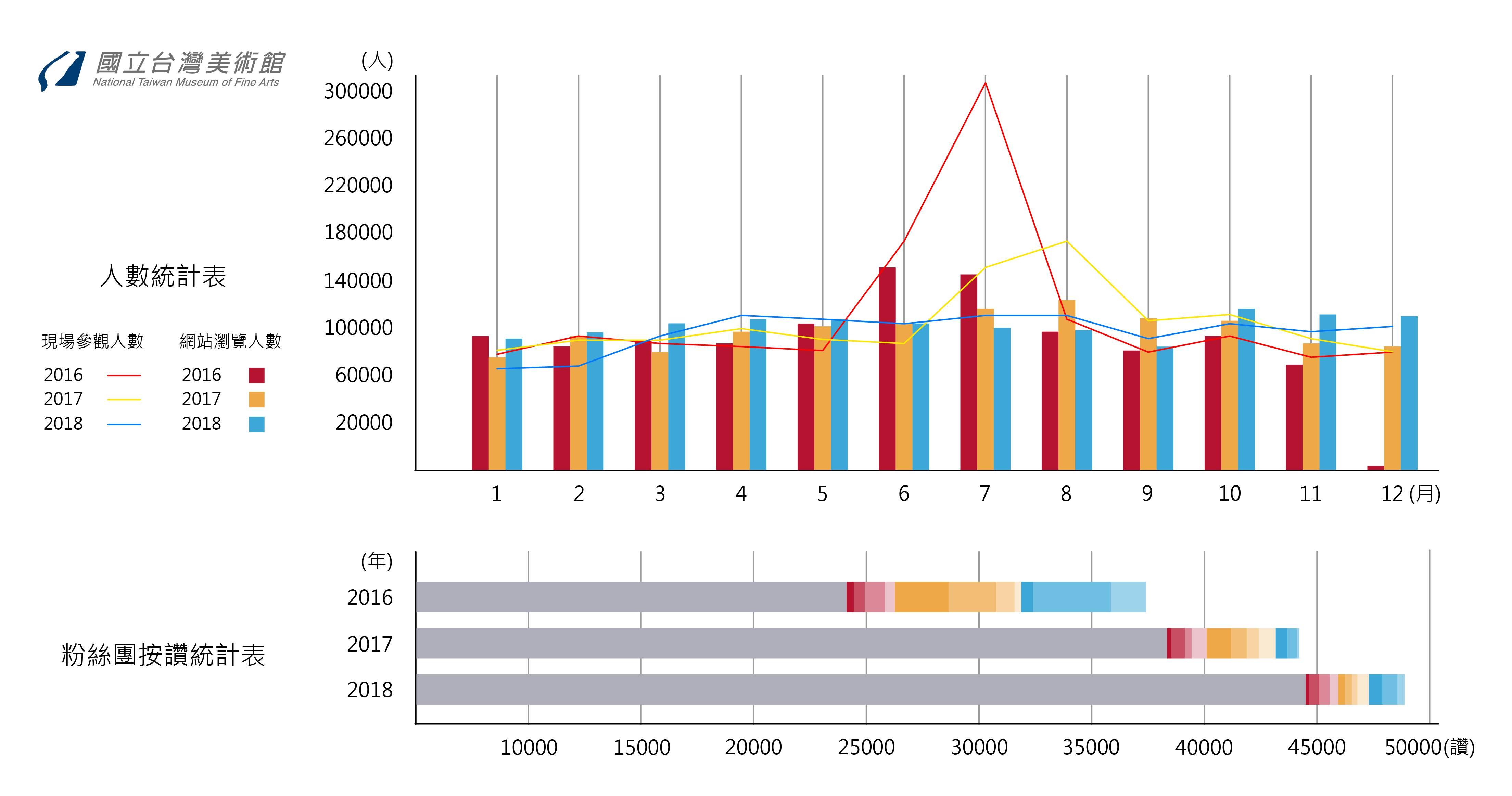 本館重要業務統計資訊圖像化[另開新視窗]