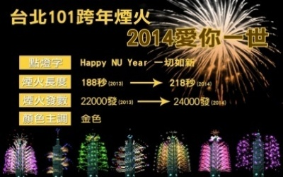 TAIWAN TO WELCOME 2014 WITH FIREWORKS