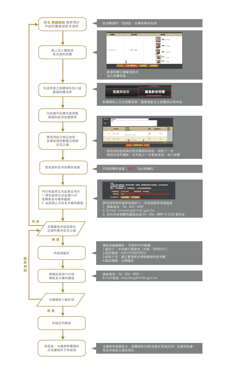 申請流程步驟說明