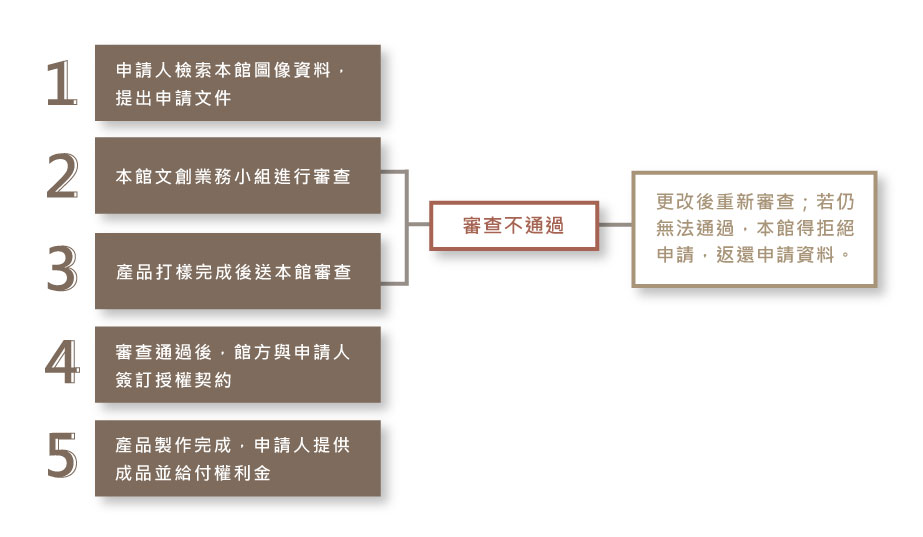 文創授權申請詳細流程圖(審查通過流程及審查不通過流程)