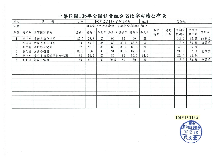 02男聲組成績表