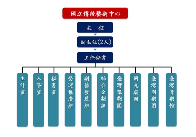 國立傳統藝術中心組織架構圖(中文版)
