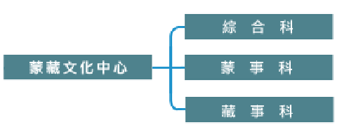 蒙藏文化中心組織架構圖