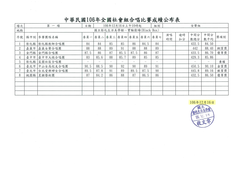 01女聲組成績表
