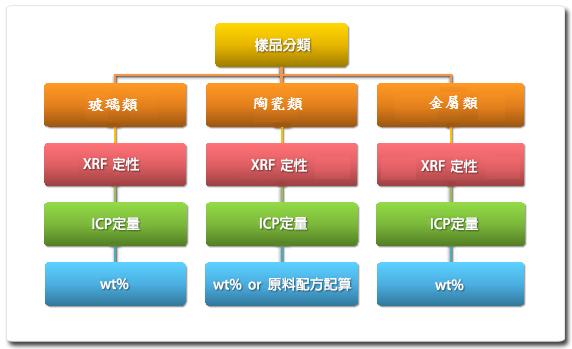 原物料成份(樣品)分析流程圖