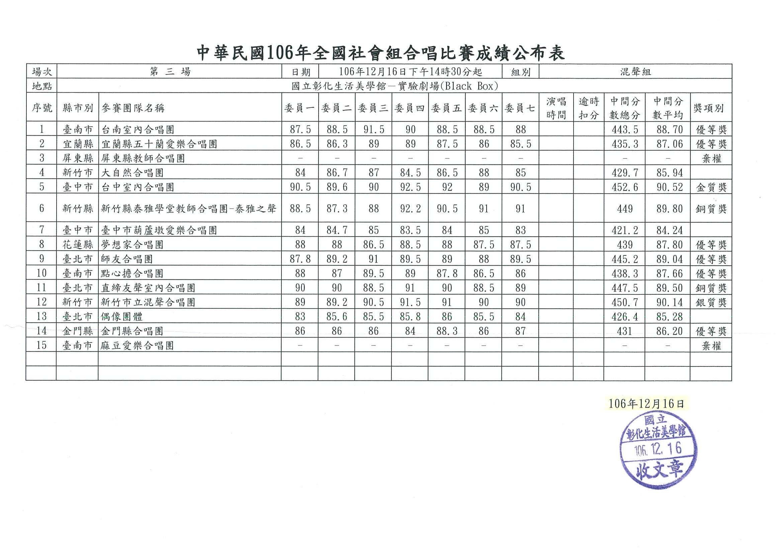 03混聲組成績表
