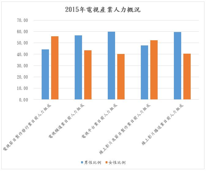 2015年電視產業人力概況分析