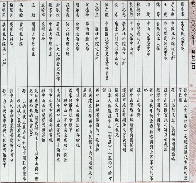 附錄「孫中山與廿世紀中國的社會變革」學術討論會論文發表目次2