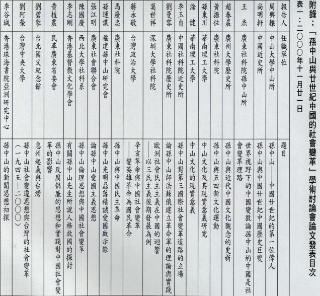 附錄「孫中山與廿世紀中國的社會變革」學術討論會論文發表目次1