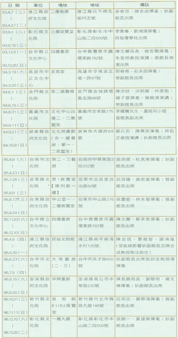 國內巡迴展一覽表(民國93年~96年)