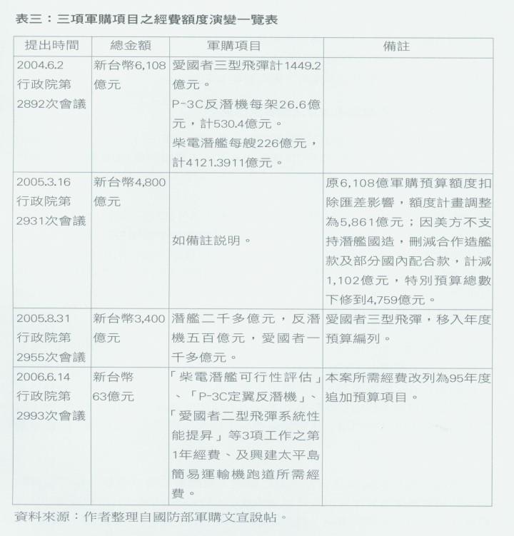 表三:三項軍購項目之經費額度演變一覽表[放大圖片檢視]