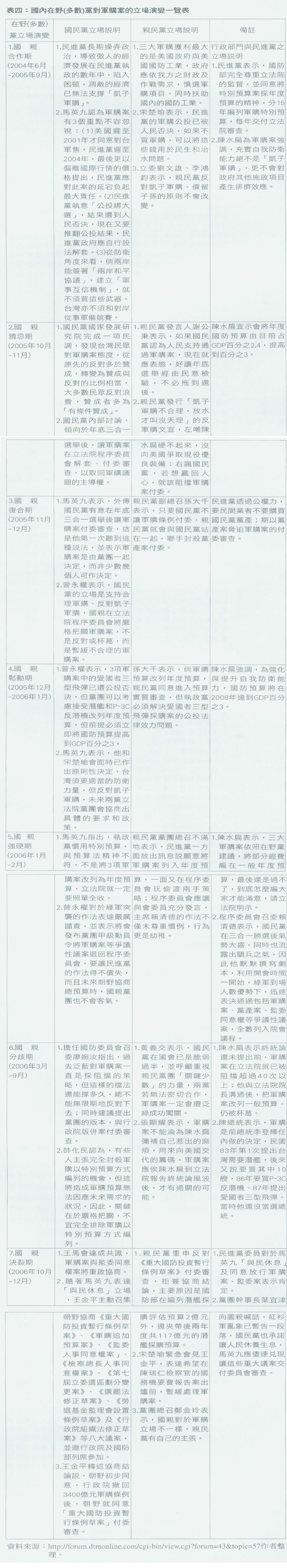 表四:國內在野(多數)黨對軍購案的立場演變一覽表[放大圖片檢視]