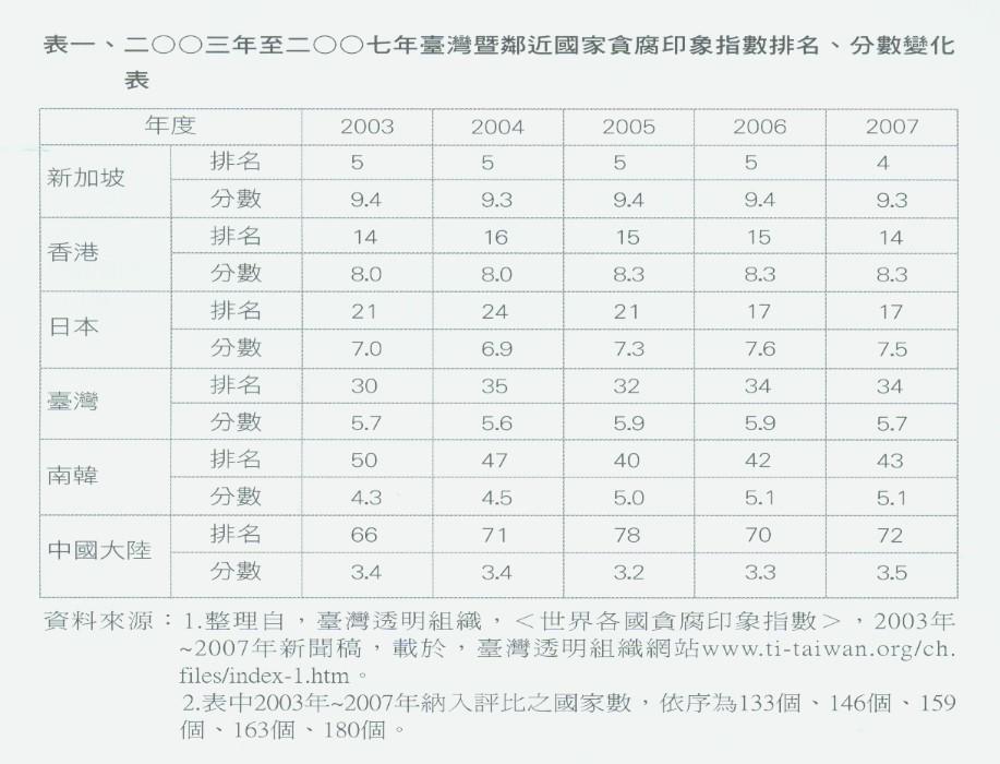 表一、二OO三年至二OO七年臺灣暨鄰近國家貪腐印象指數排名、分數變化表[放大圖片檢視]