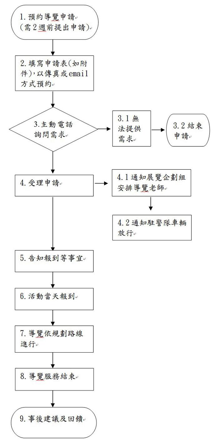 標準作業流程圖