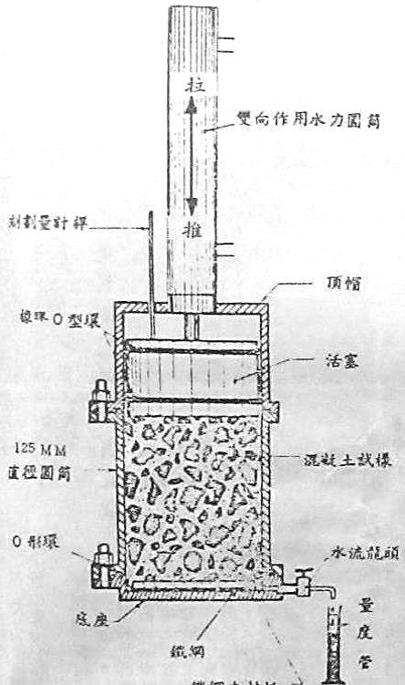 壓力失水試驗儀器圖