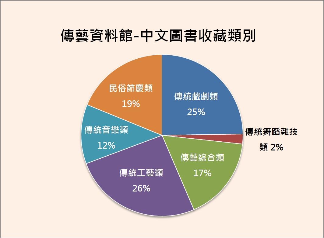 2018中文圖書收藏比例圖表.jpg