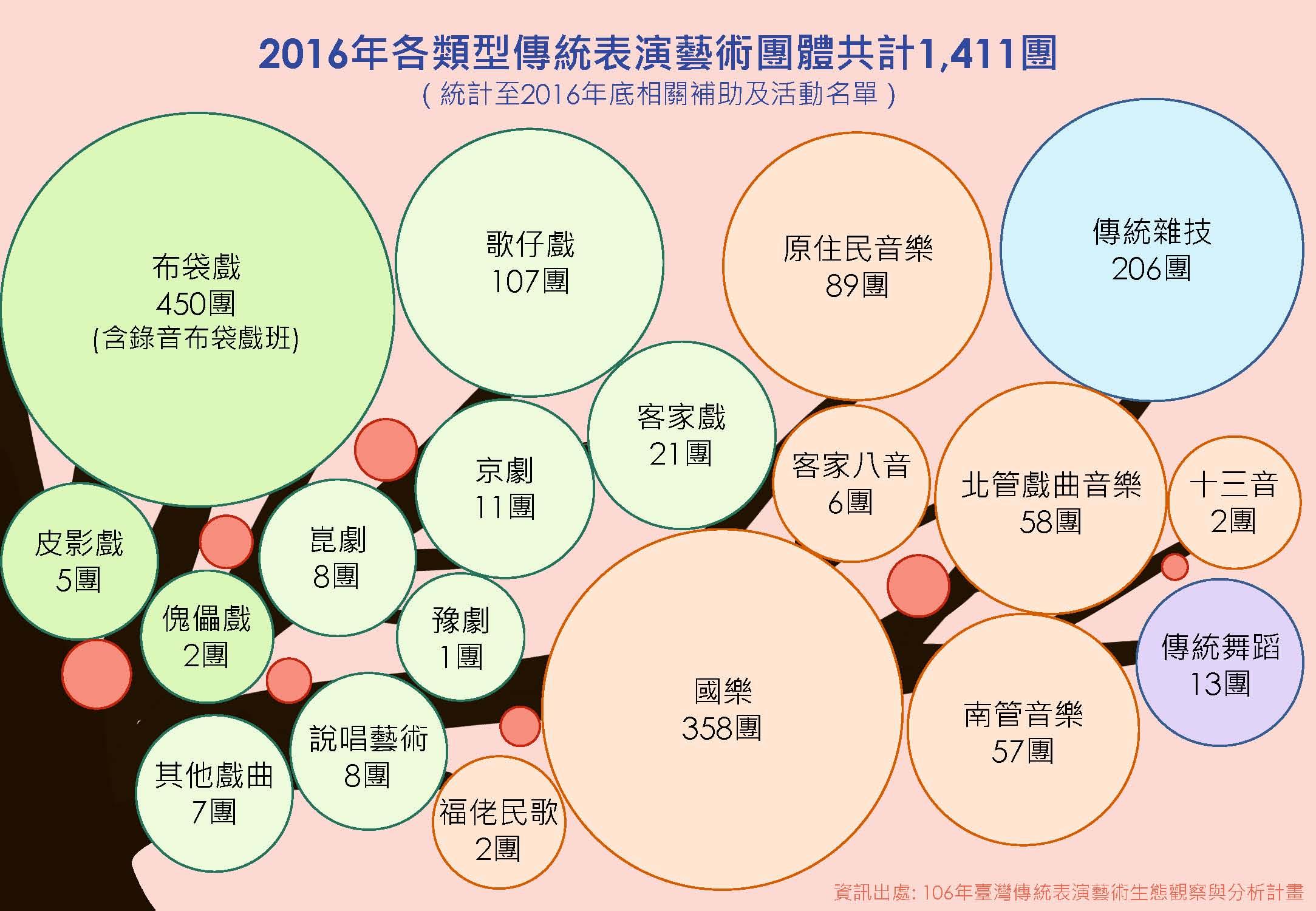 105年各類傳統藝術表演團體數量圖.jpg