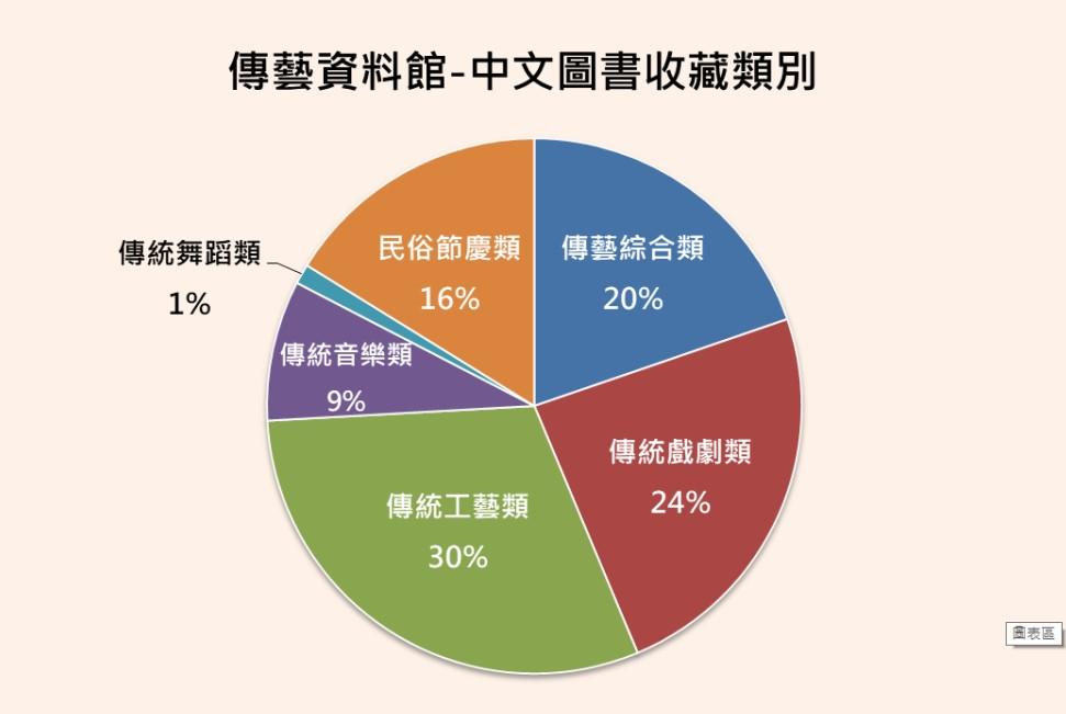 中文類別圓餅圖1080125.jpg