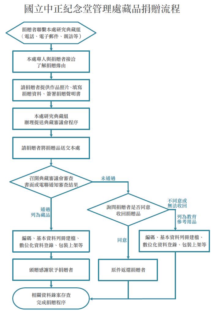 捐贈流程圖.png