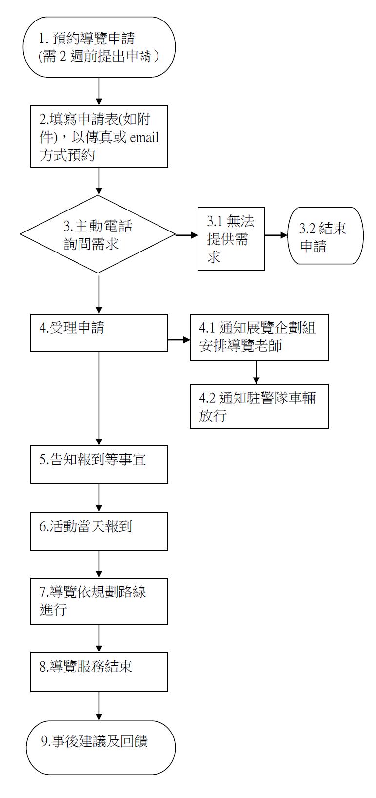 無障礙流程圖.png