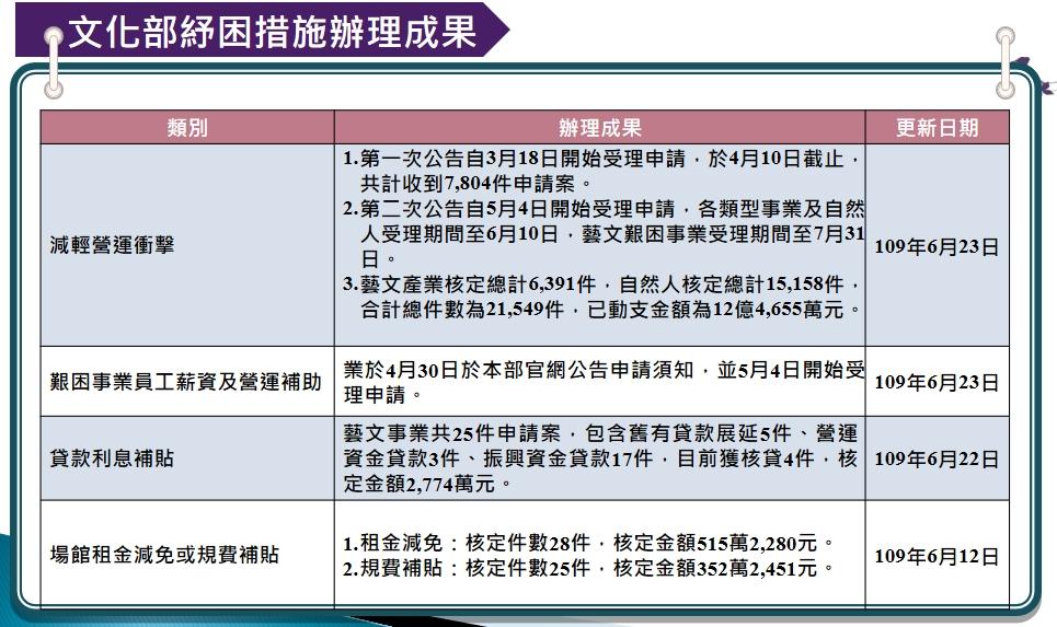 紓困成果:(一)減輕營運衝擊:1.第一次公告自3月18日開始受理申請,於4月10日截止,共計收到7,804件申請案。2.第二次公告自5月4日開始受理申請,各類型事業及自然人受理期間至6月10日,藝文艱困事業受理期間至7月31日。3.藝文產業核定總計6,391件,自然人核定總計15,158件,合計總件數為21,549件,已動支金額為12億4,655萬元(109年6月23日);(二)艱困事業員工薪資及營運補助:業於4月30日於本部官網公告申請須知,並5月4日開始受理申請。(109年6月23日);(三)貸款利息補貼:藝文事業共25件申請案,包含舊有貸款展延5件、營運資金貸款3件、振興資金貸款17件,目前獲核貸4件,核定金額2,774萬元。(109年6月22日);(四)場館租金減免或規費補貼:1.租金減免:核定件數28件,核定金額515萬2,280元。2.規費補貼:核定件數25件,核定金額352萬2,451元。(109年6月12日)