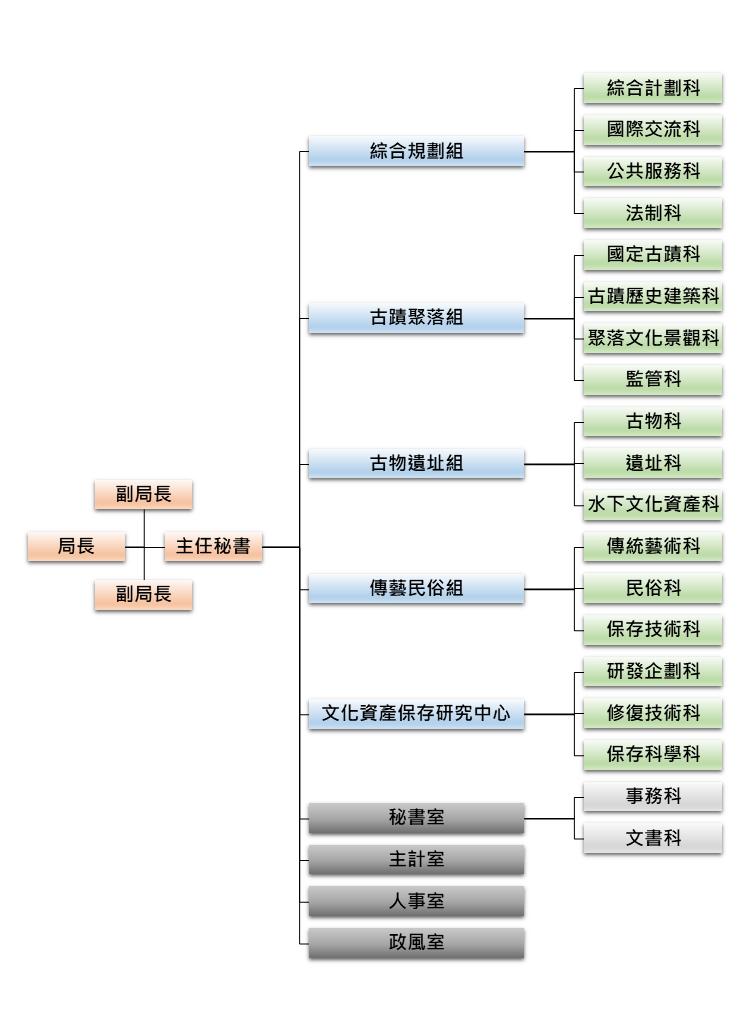 文資局組織圖.png