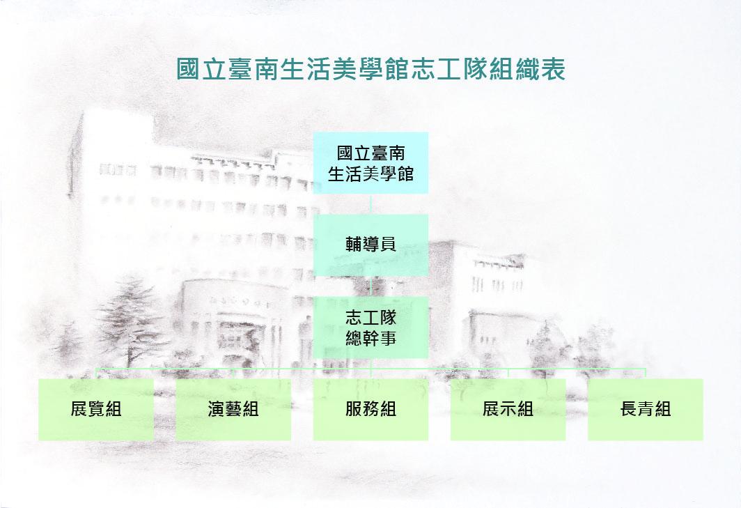 國立臺南生活美學館志工隊組織表.jpg