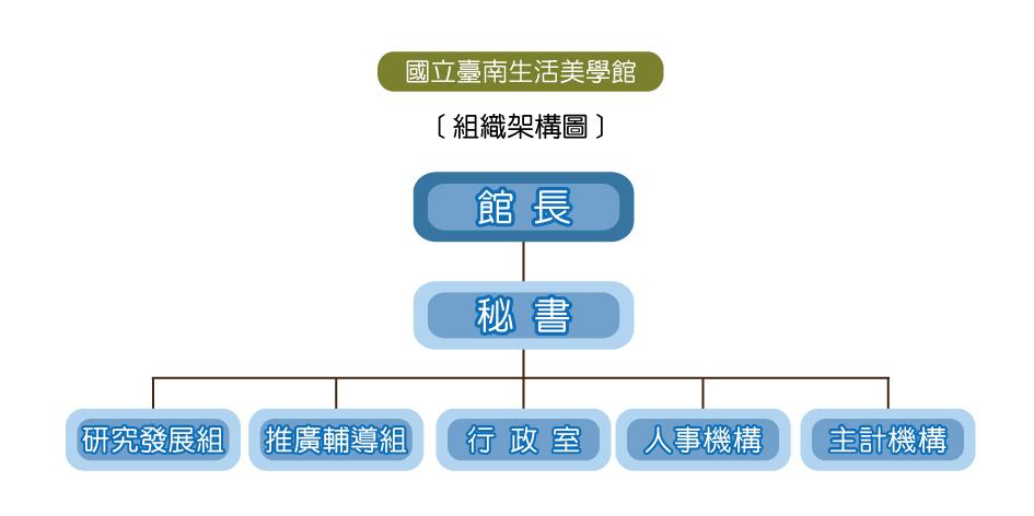 國立臺南生活美學館組織架構圖
