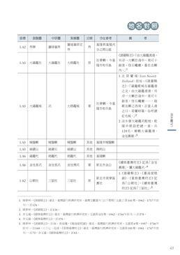 御製臺灣原漢界址圖_試讀頁-大圖
