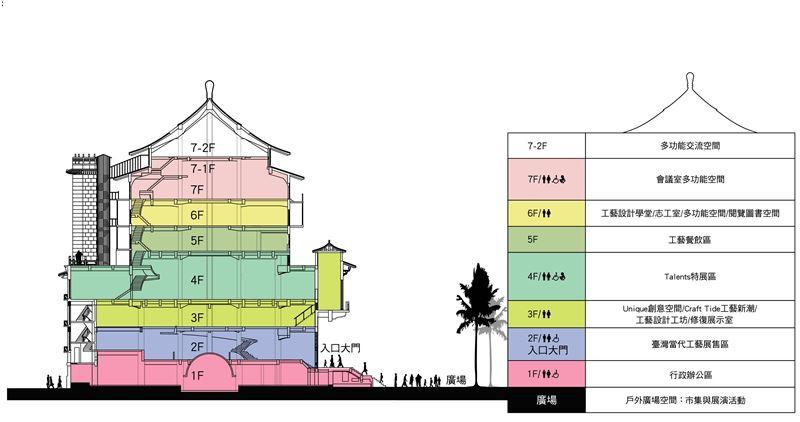 臺北當代工藝設計分館樓層圖