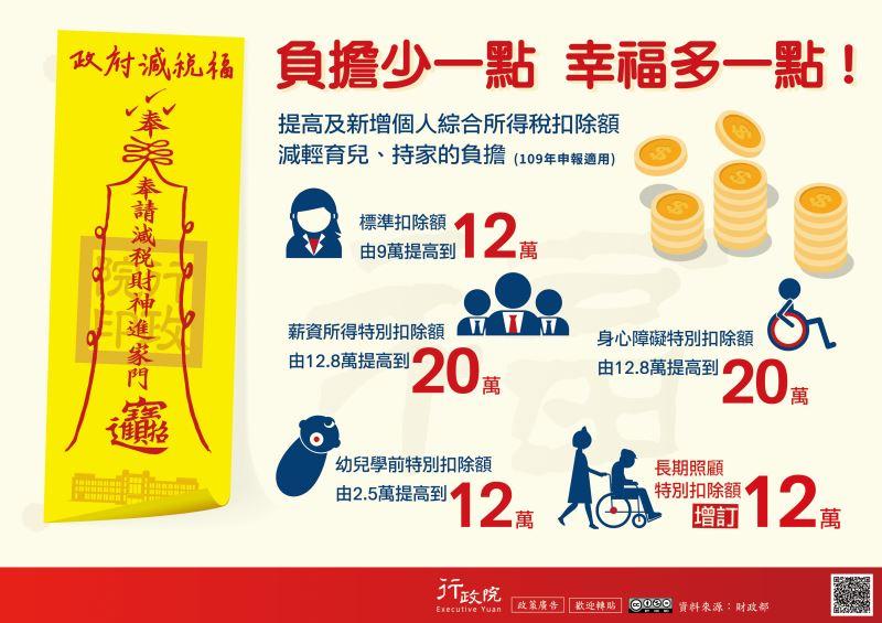 109年個人綜所稅扣除額提高