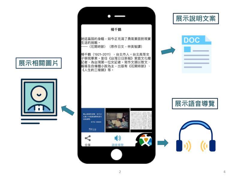 手機頁面功能說明
