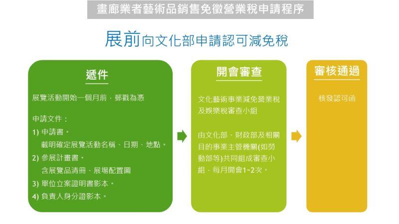 畫廊業者藝術品銷售免徵營業稅申請程序─展前