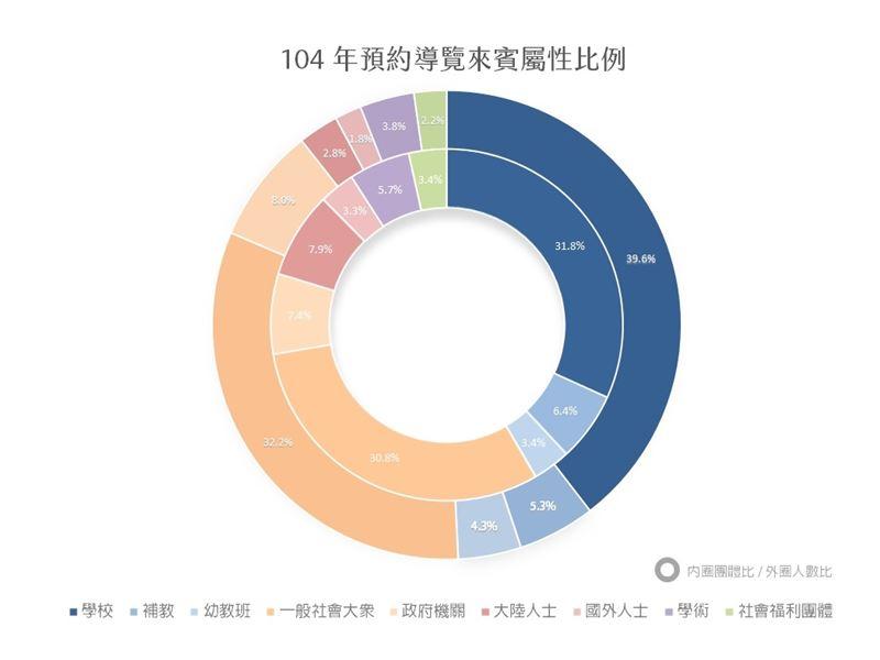 104年臺灣工藝文化園區預約導覽來賓比例