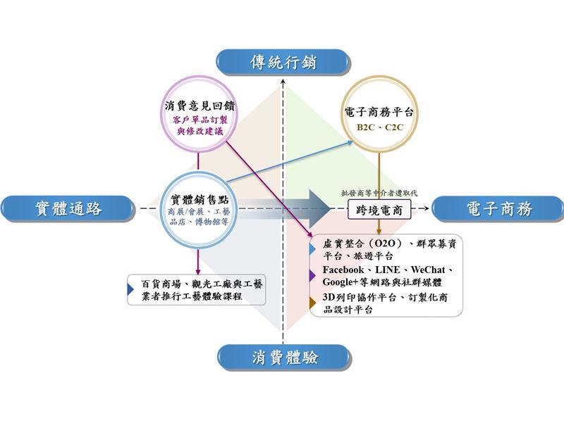 下游產業/我國工藝產業者發展變遷趨勢-行銷推廣
