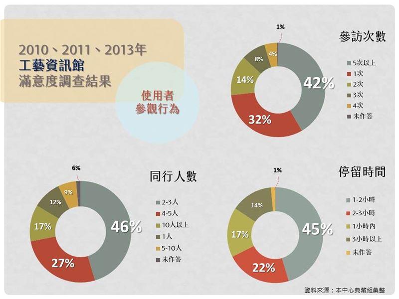 2010-2013年工藝資訊館問卷-「使用者參觀行為」調查結果