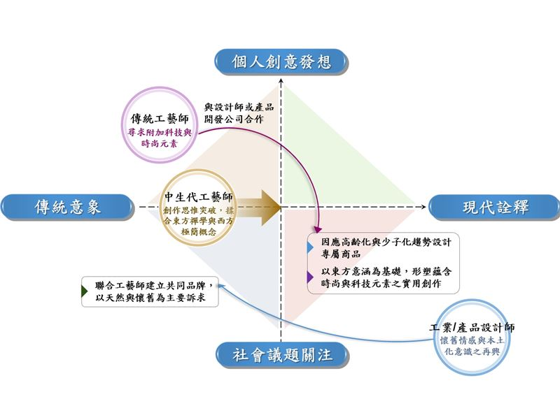 上游產業/我國工藝產業者發展變遷趨勢-創新設計