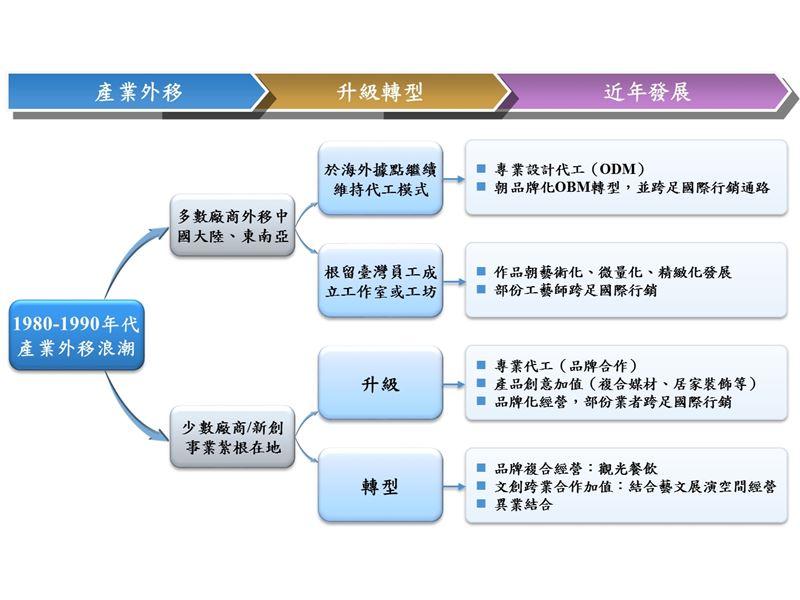 工藝產業環境變遷與策略轉型路徑