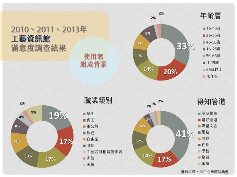 2010-2013年工藝資訊館問卷-「使用者組成背景」調查結果