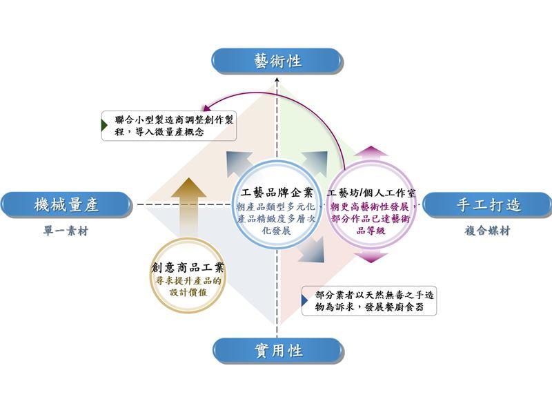 中游產業/我國工藝產業者發展變遷趨勢-製造生產