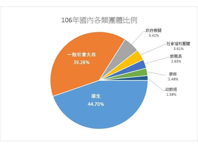 106年「臺灣工藝文化園區」導覽預約國內各類團體比例