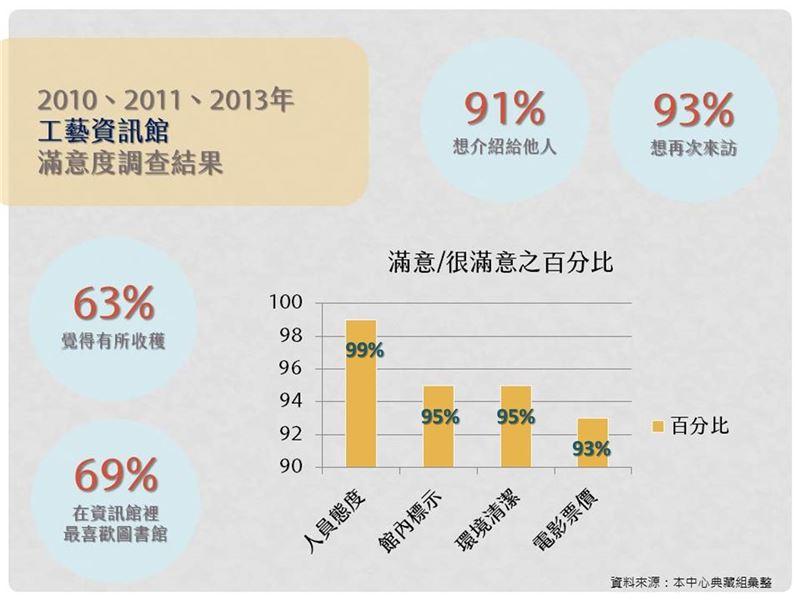 2010-2013年工藝資訊館問卷-「滿意度調查」結果