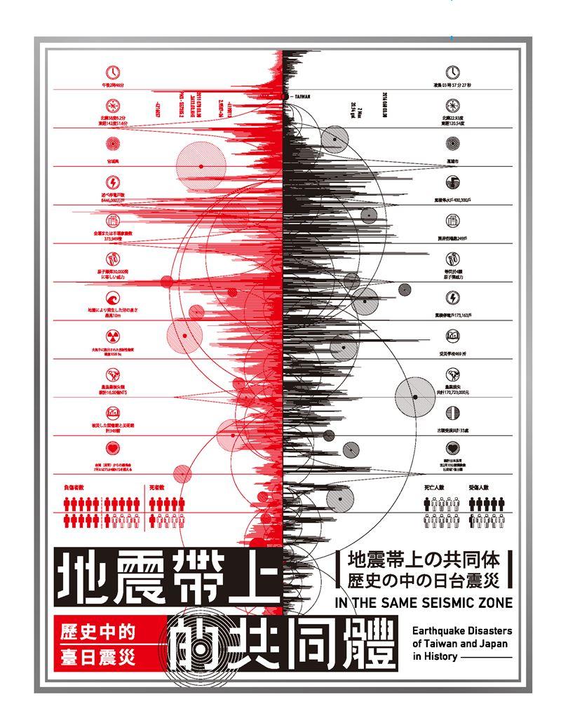 《地震帶上的共同體:歷史中的臺日震災》